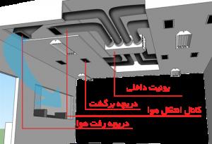 اطلاعات یونیت داخلی داکت اسپلیت
