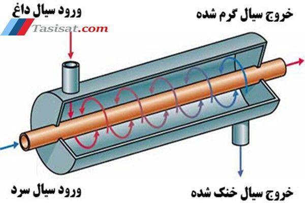 کاربرد مبدل حرارتی