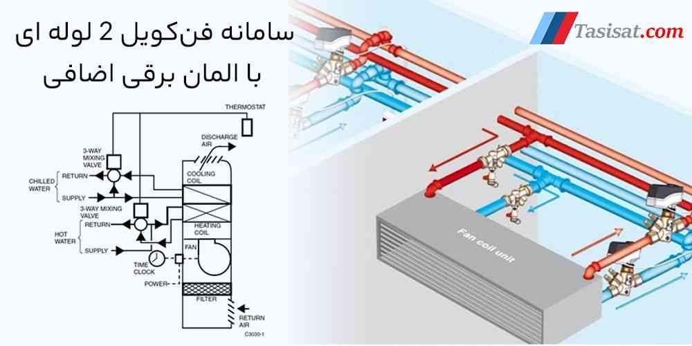 سامانه فن کویل 2 لوله ای با المان برقی اضافی