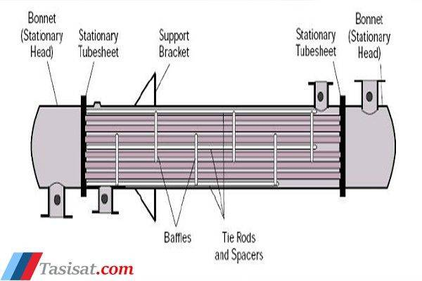 مبدل های حرارتی پوسته و لوله
