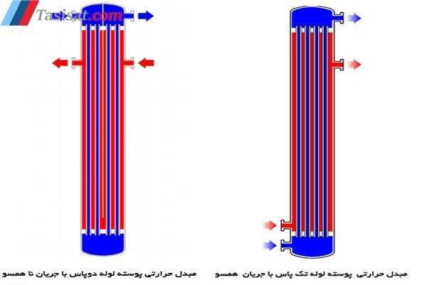 تقسیم بندی مبدل های حرارتی بر اساس جهت جریان سیال سرد و گرم