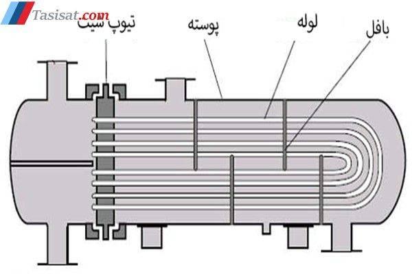 مبدل های حرارتی پوسته و لوله با صفحه ی لوله های ثابت
