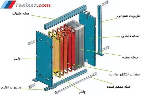 مبدل حرارتی صفحه ای واشردار