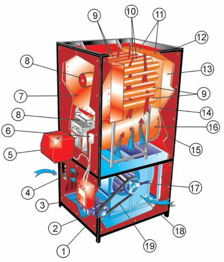 کوره هوای گرم انرژی